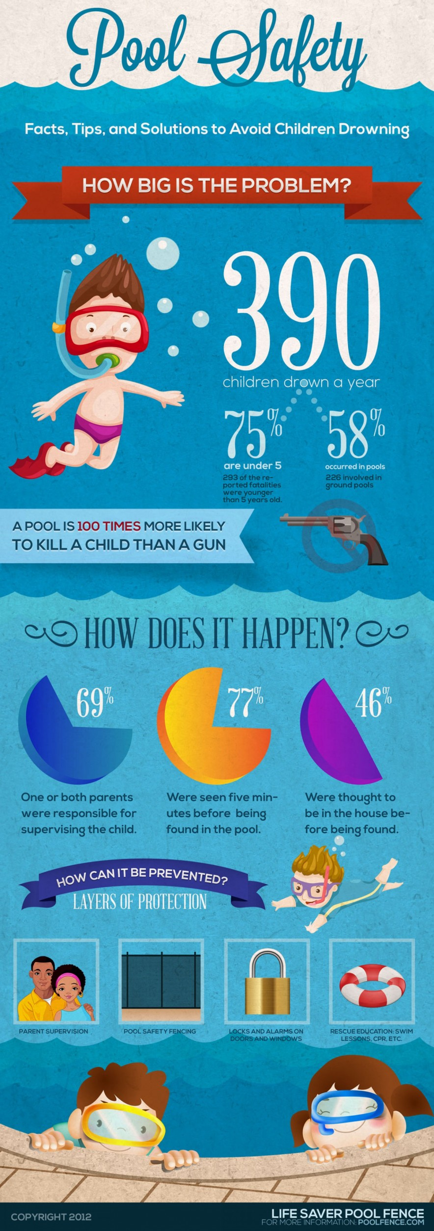 pool-safety--childhood-drowning_521279315f186_w1500